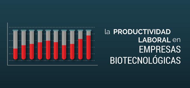 productividad laboral de las empresas biotecnologicas